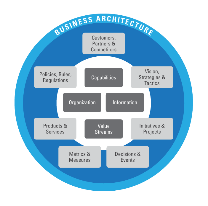 Business Architecture Diagram