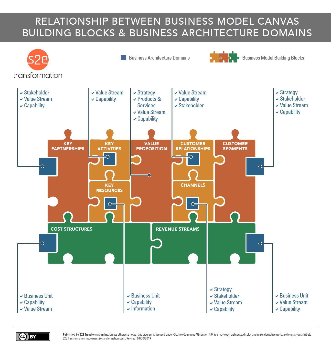 Business Models and Business Architecture Domains