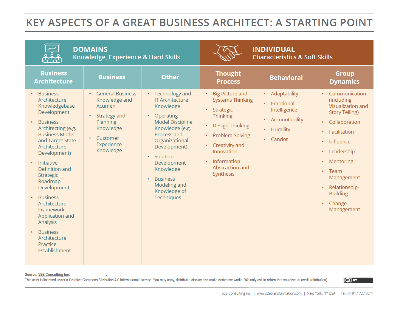 S2E Key Aspects of a Great Business Architect