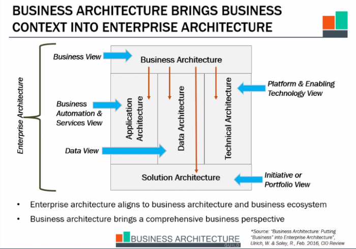 Business_Arch_Enterprise_Arch_Context