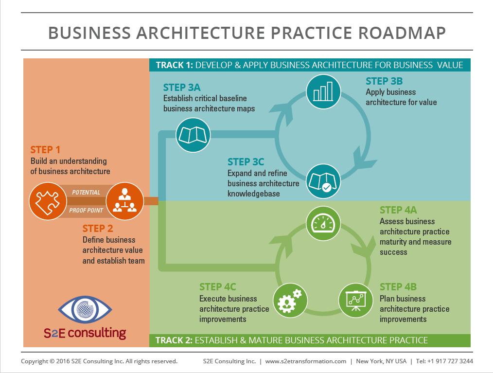 S2E Transformation   Roadmap to Establish a Business