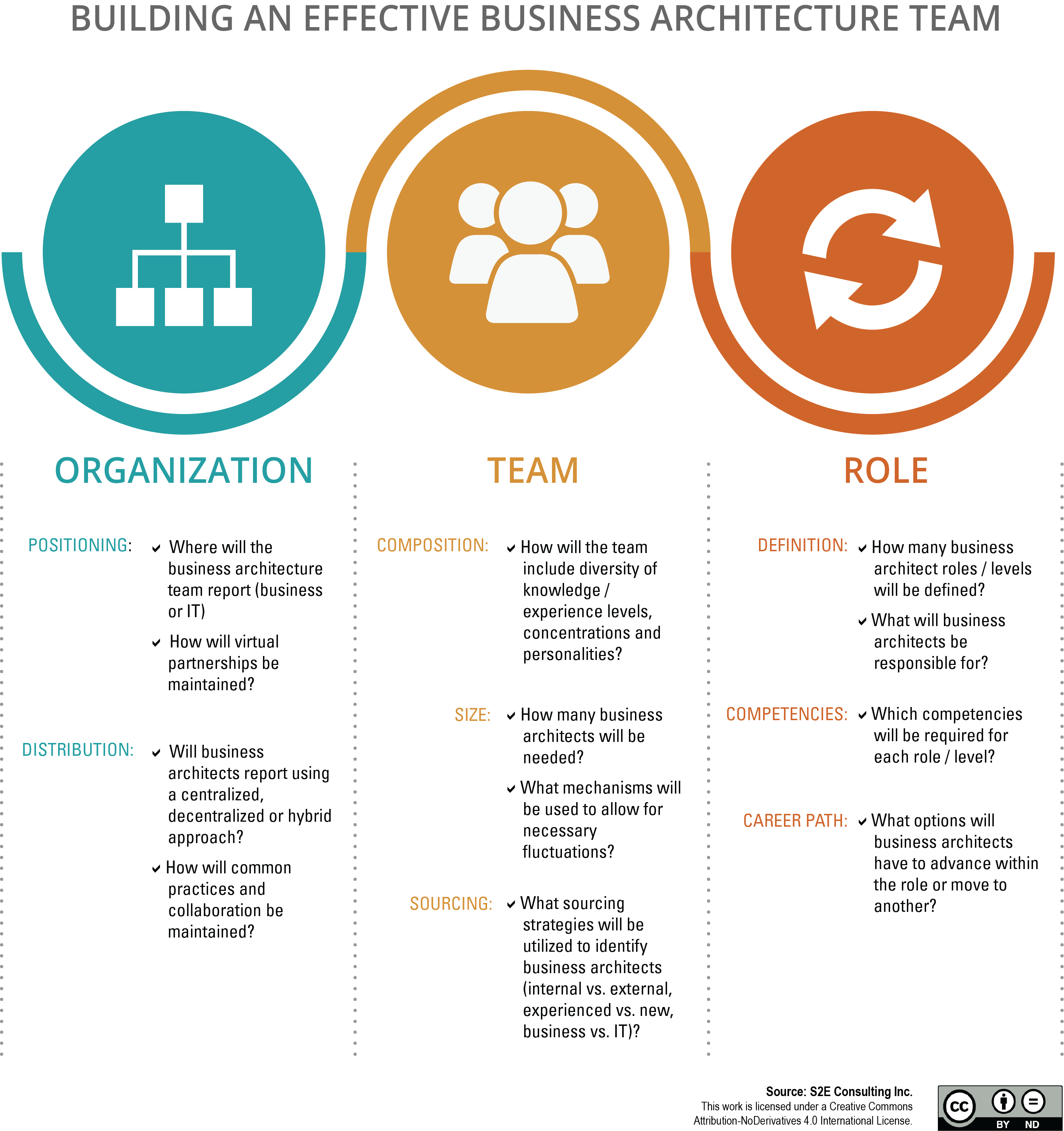 Building an Effective Business Architecture Team