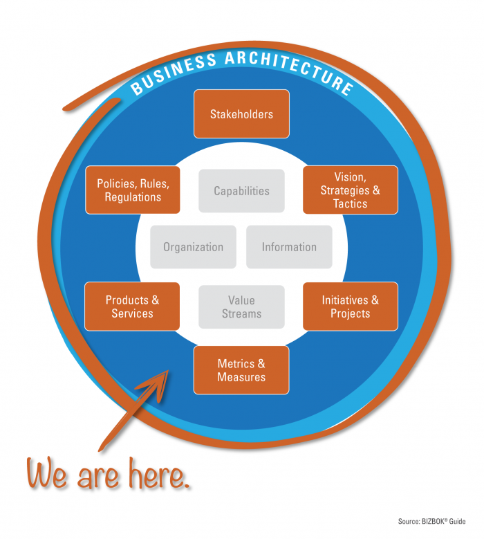 S2E Consulting Inc  The extended Business Architecture Domain by