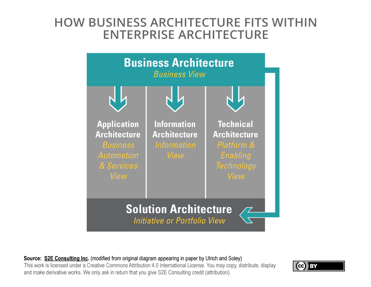 Business Architecture within Enterprise Architecture