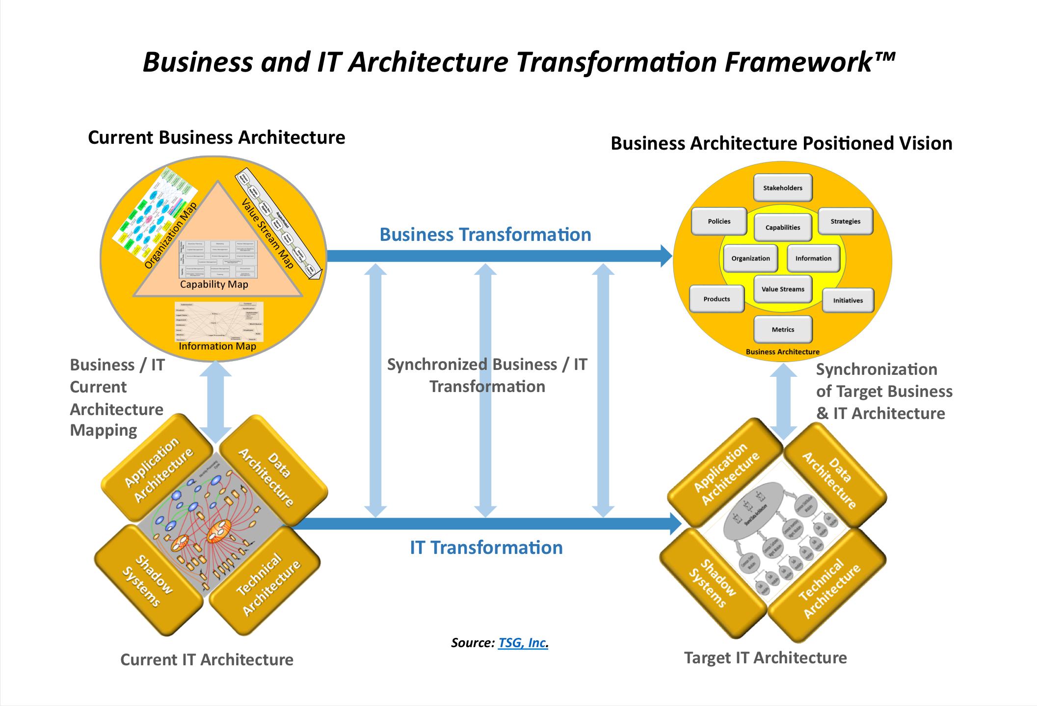 S2e consulting inc business it architecture for E business architecture