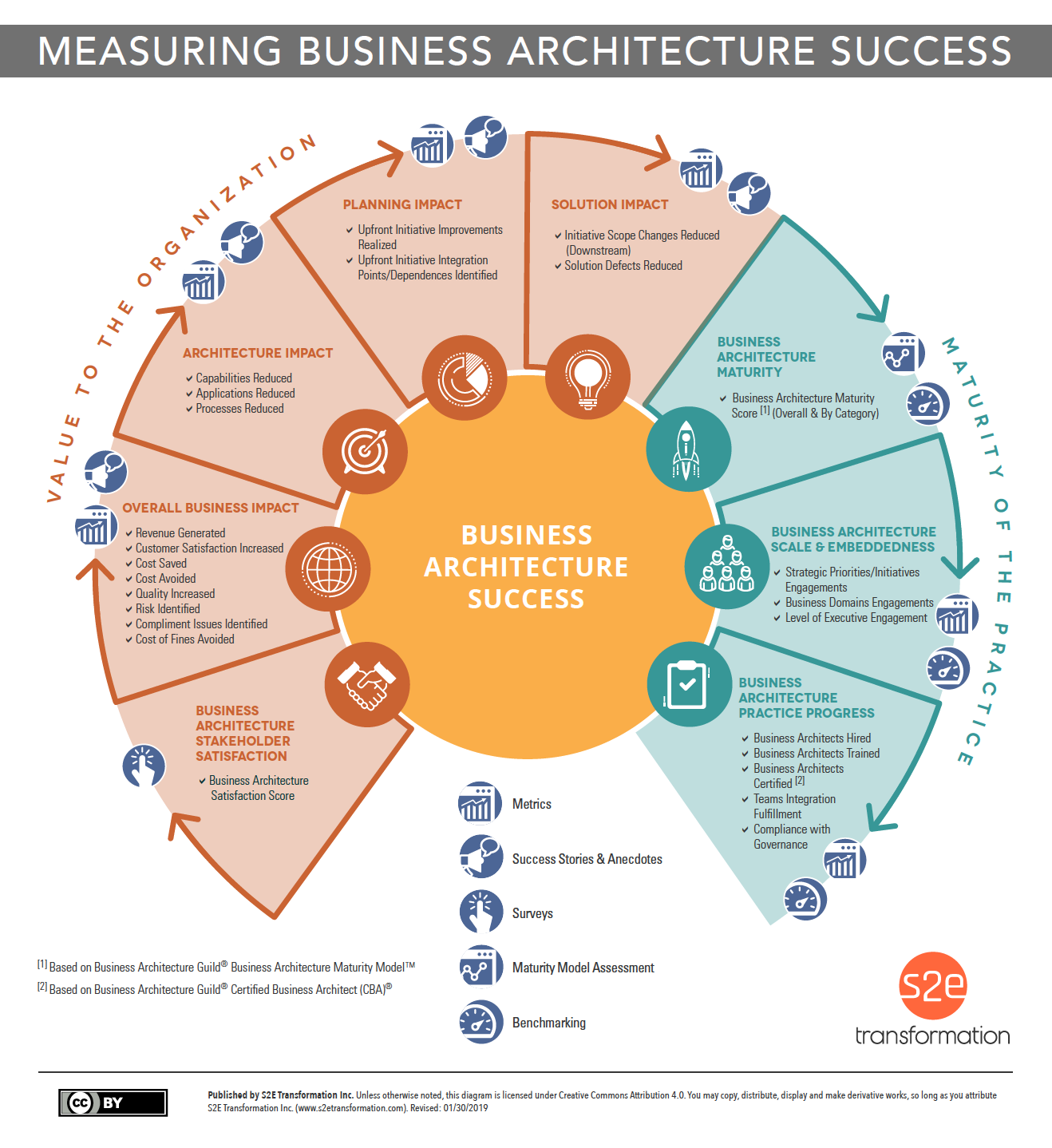 Measuring Business Architecture Success (summary version)
