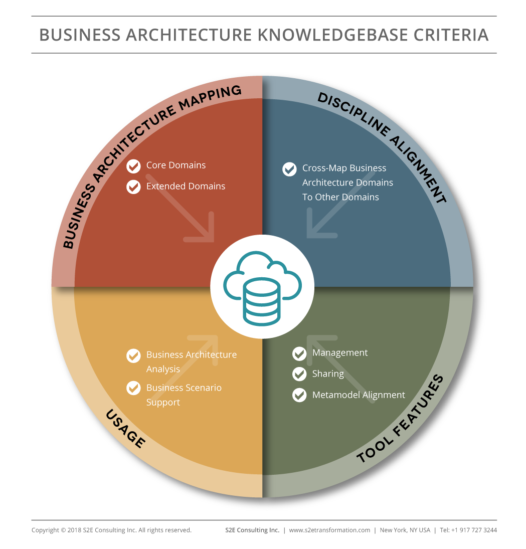 Leveraging-Business-Architecture-with-Reference-Models