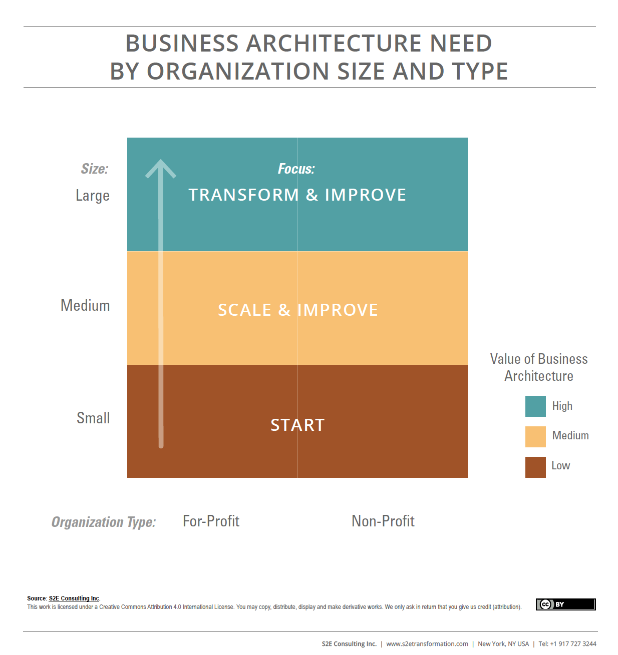 Business Architecture Need By Organization Size & Type