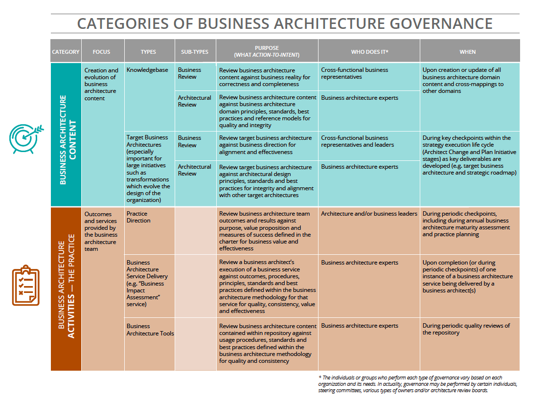 Categories of Business Architecture Governance