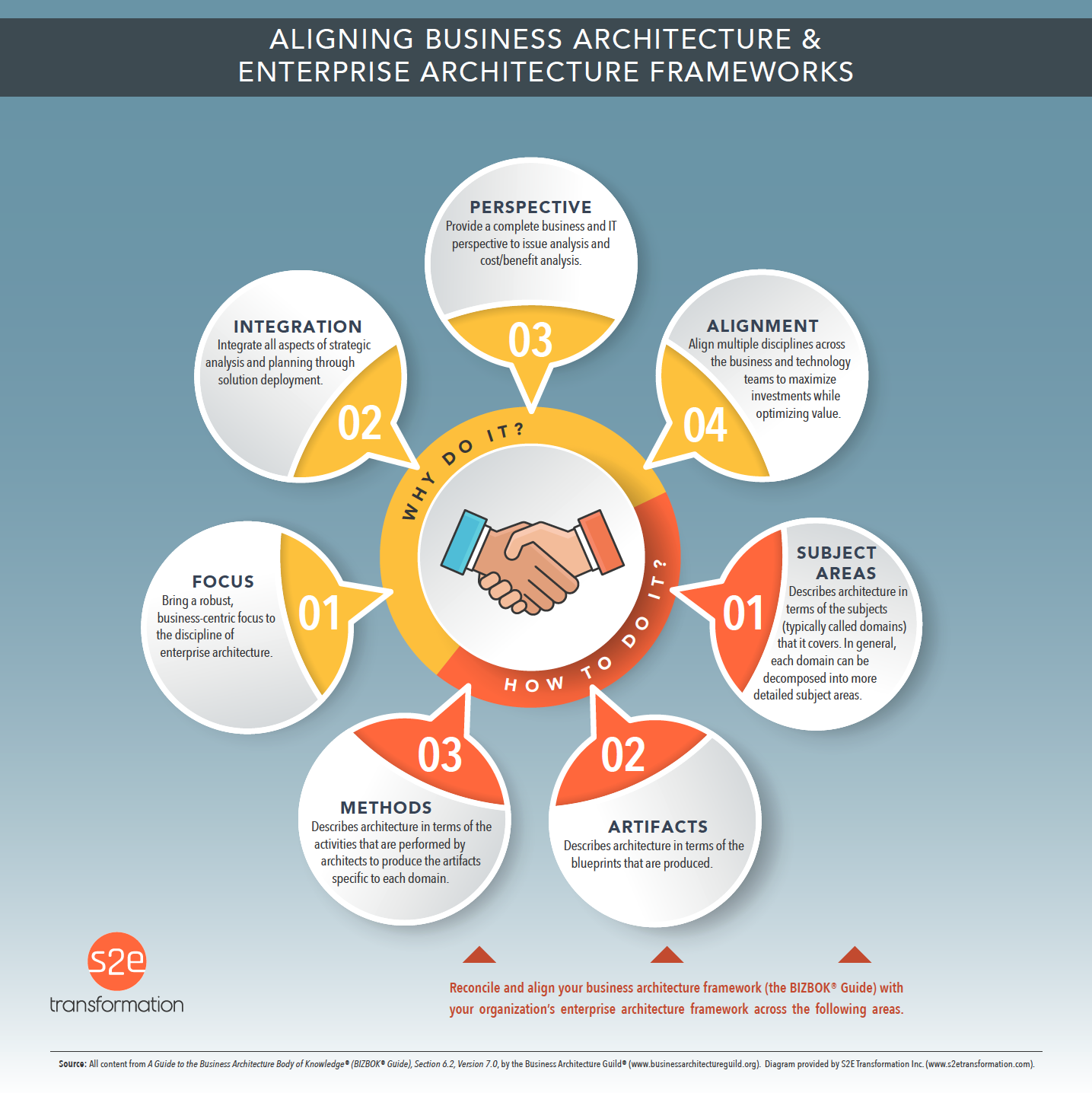 Aligning Business Architecture and Enterprise Architecture Frameworks