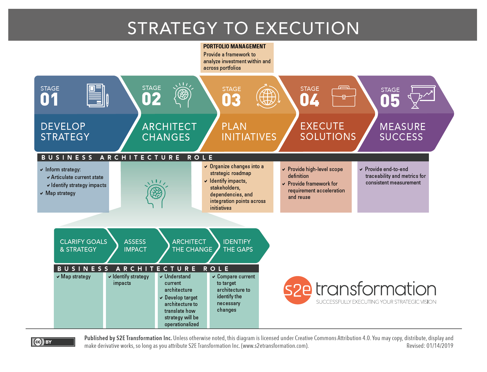 Strategy to Execution Diagram