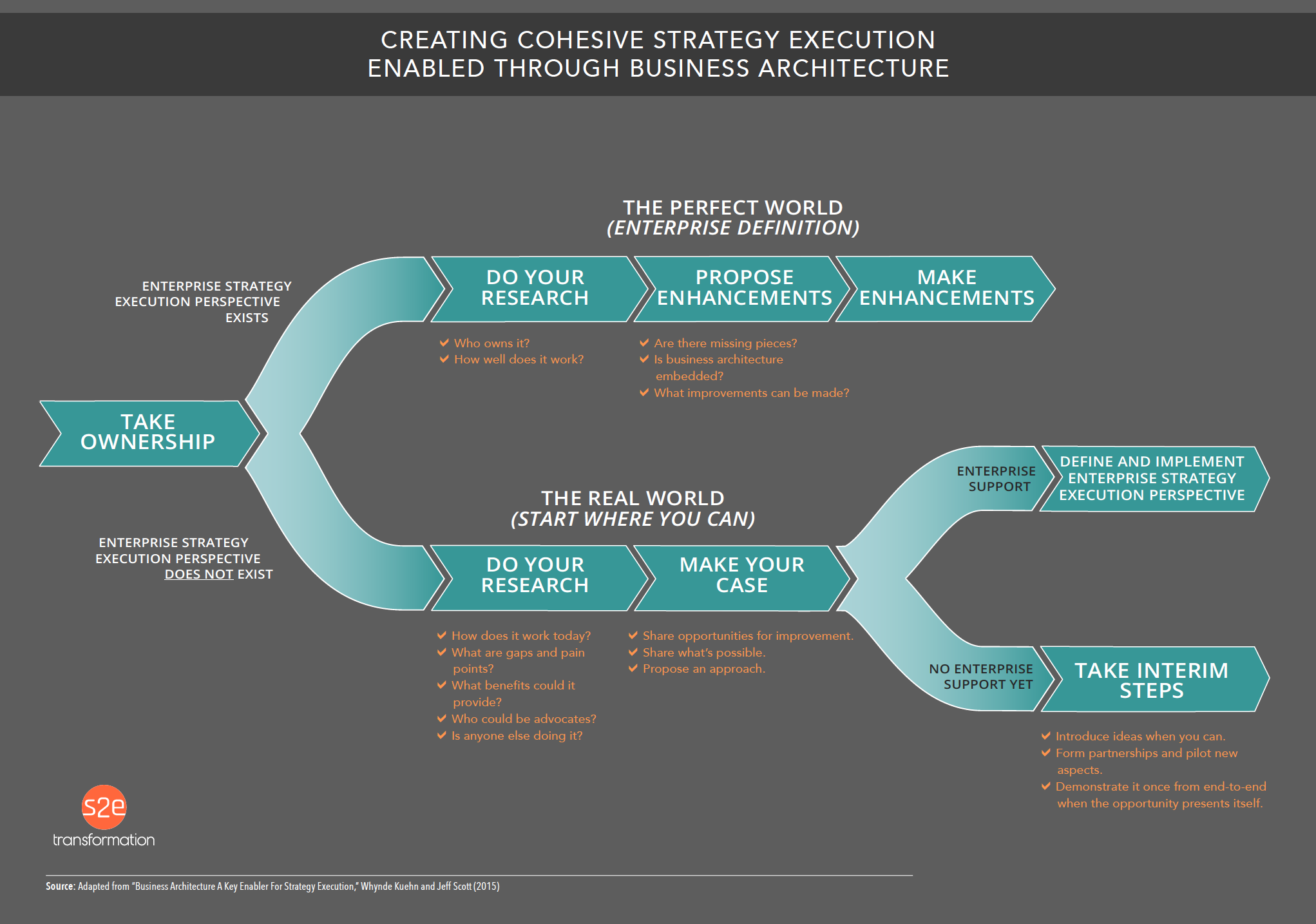 Cohesive Strategy Execution Diagram