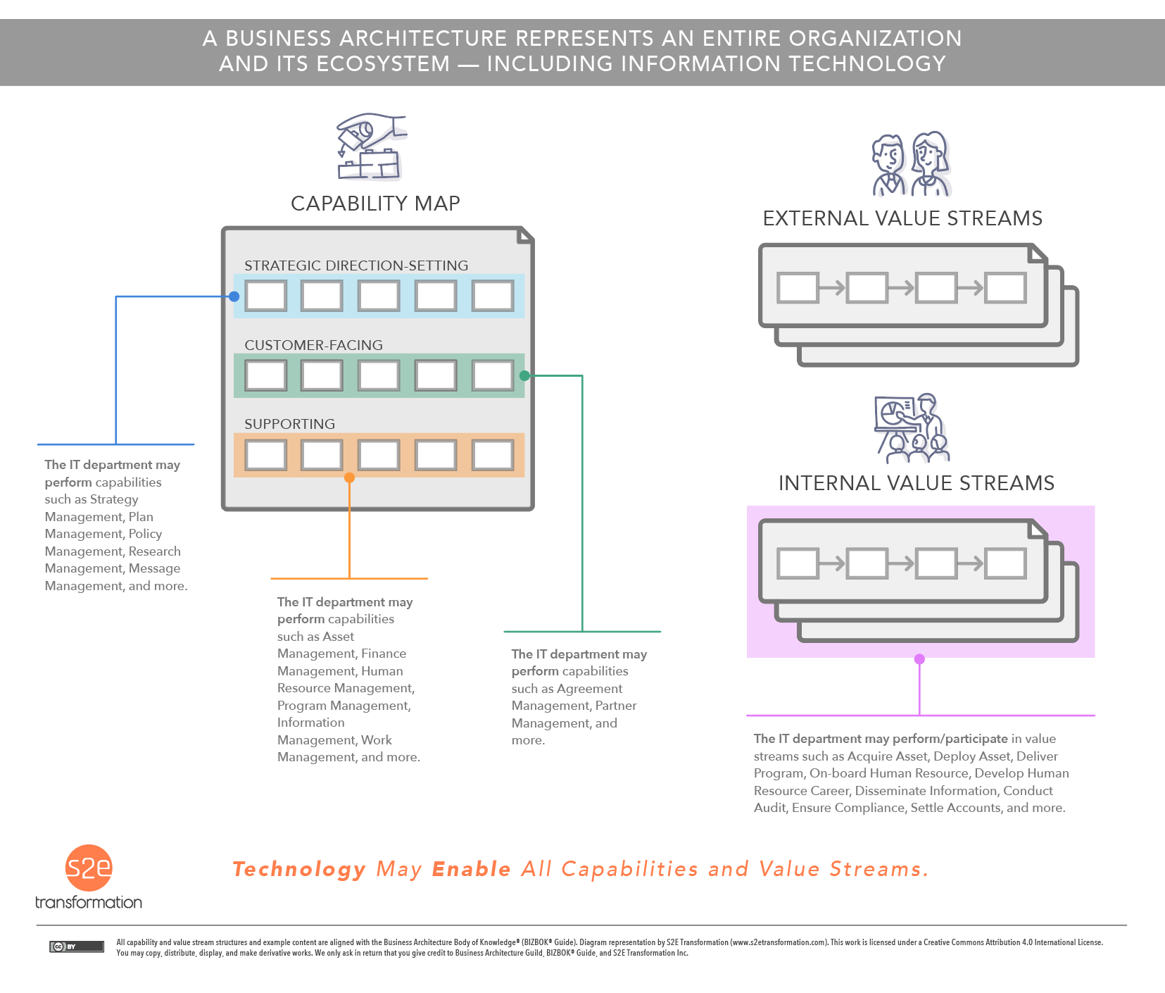 A Business Architecture Represents An Entire OrganizationAnd Its Ecosystem — Including Information Technology