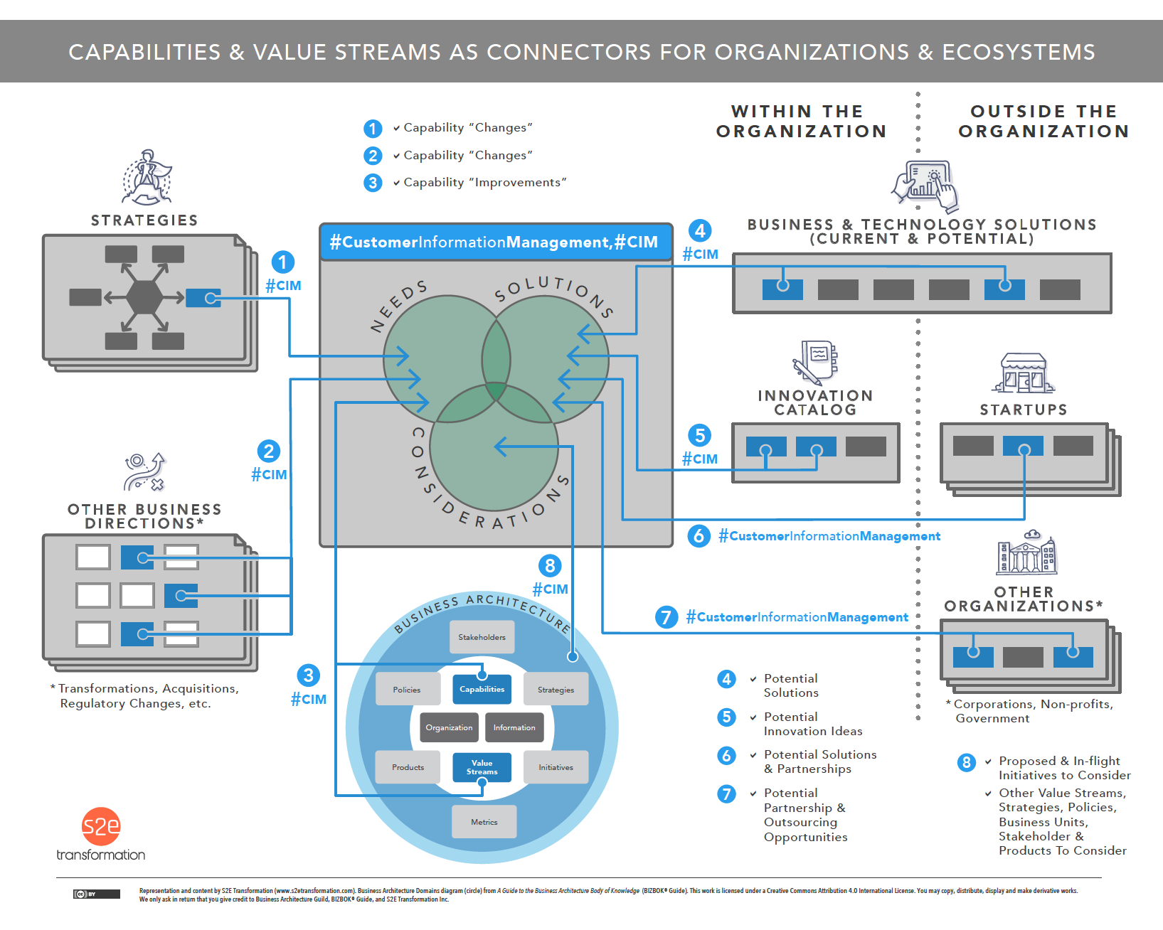 Capabilities and Value Streams As Connectors for Organizations and Ecosystems