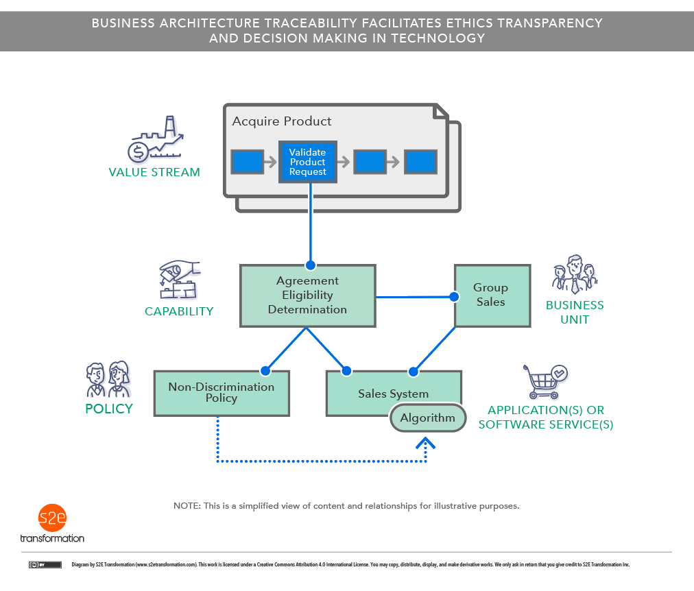 Business Architecture Traceability