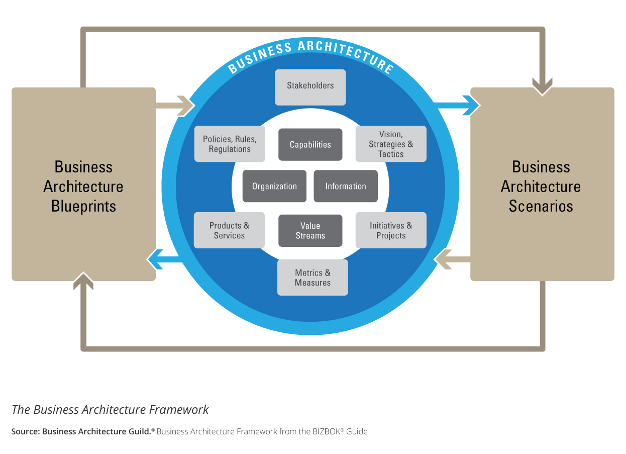 S2E Transformation Business Architecture Framework
