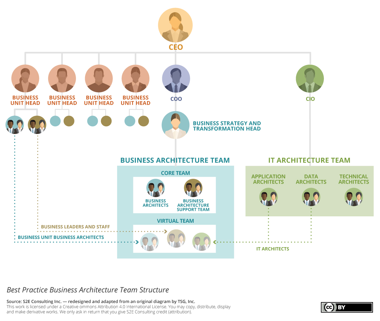 S2E Business Architecture Team Structure