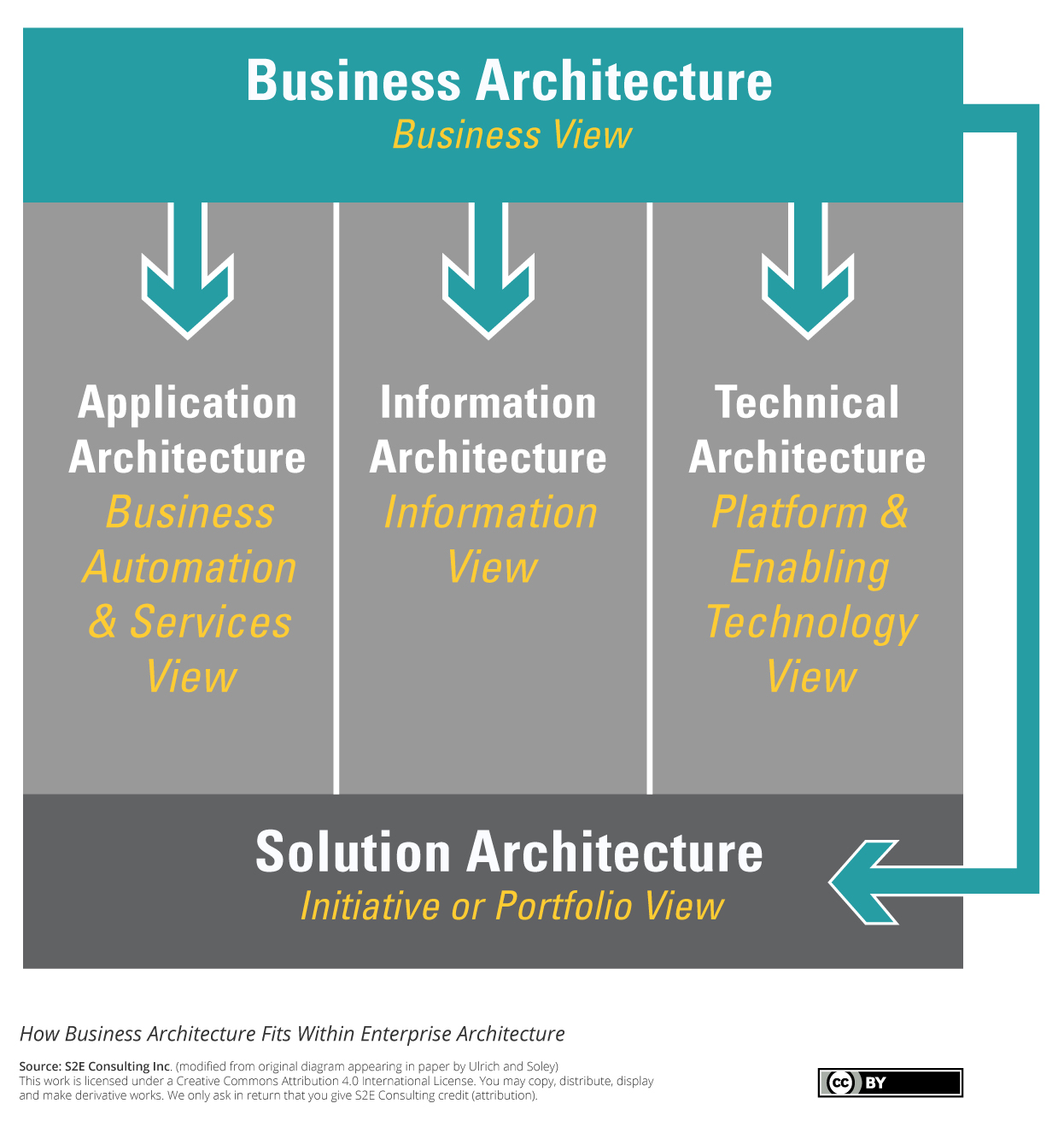 S2E How Business Architecture Fits Within Enterprise Architecture